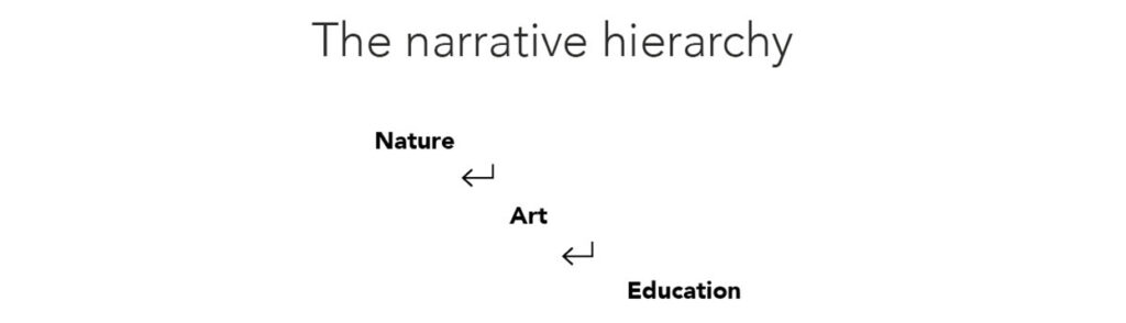 The narrative hierarchy: Nature, then Art, then Education.