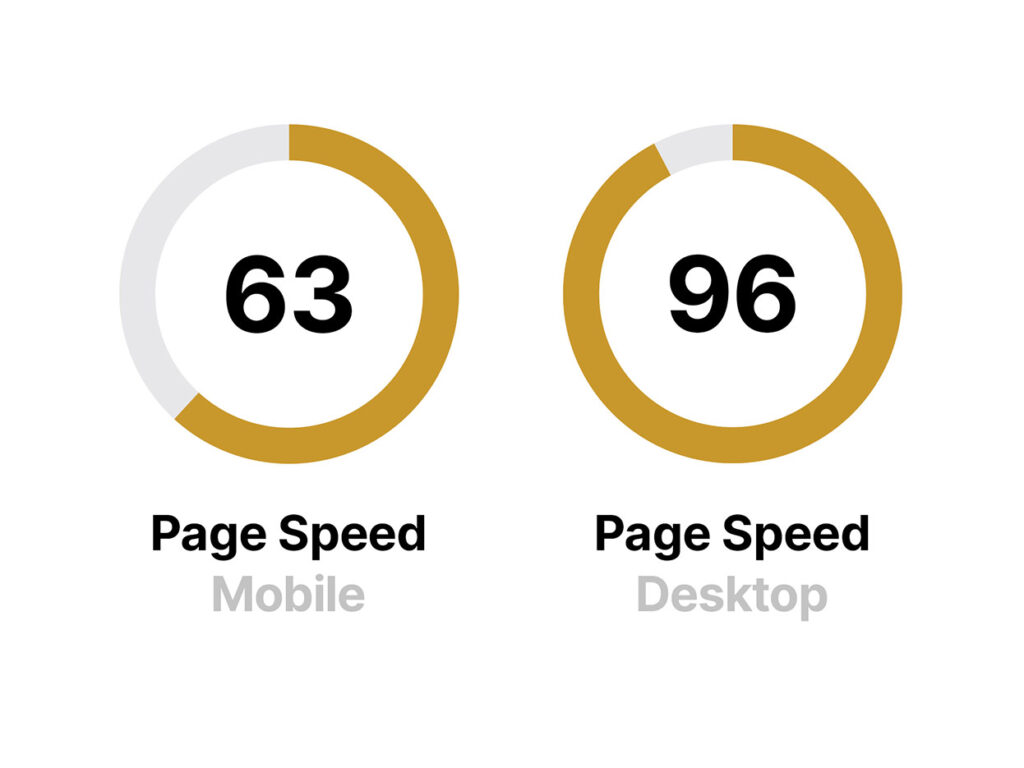 This infographic shows two circles. One represents page speed on mobile devices and has a score of 63. The other represents page speed on desktops and has a score of 96.